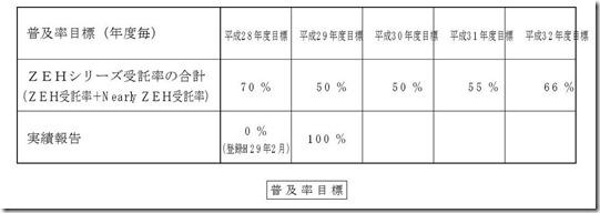 ③実績報告(h29)普及率目標好評資料